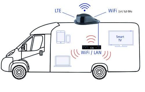 wifi para autocaravanas y camper