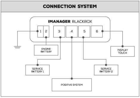 conexion del imanager